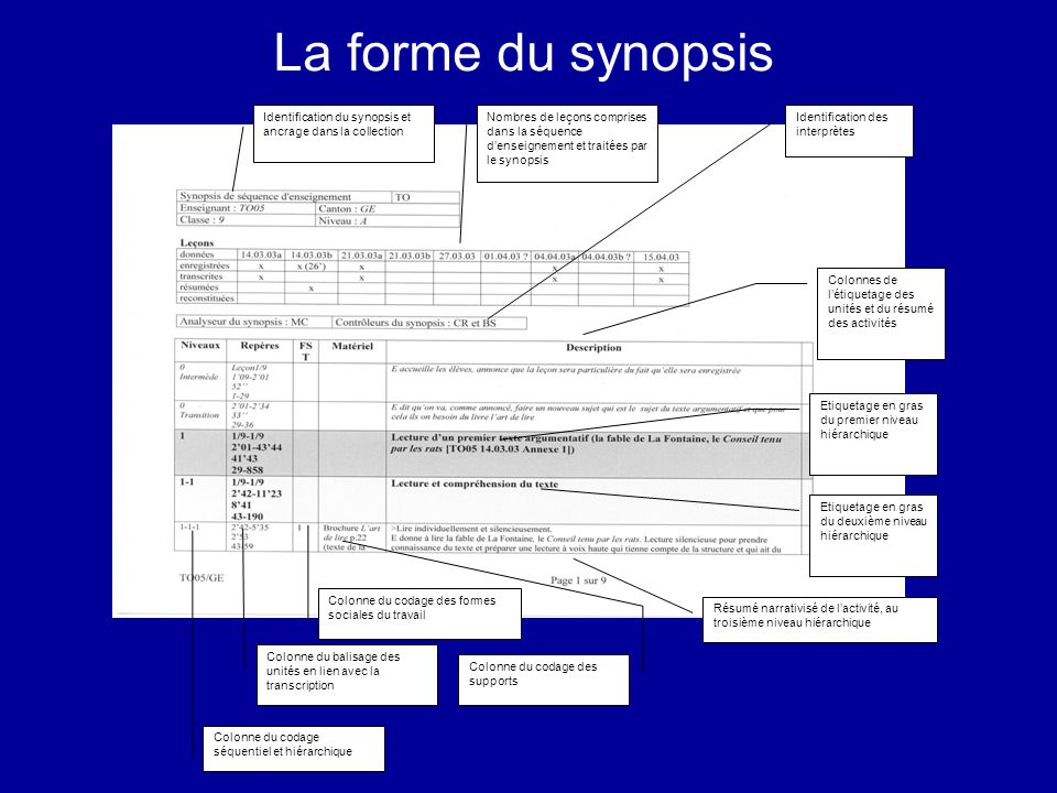 La forme du synopsis Identification du synopsis et ancrage dans la collection.
