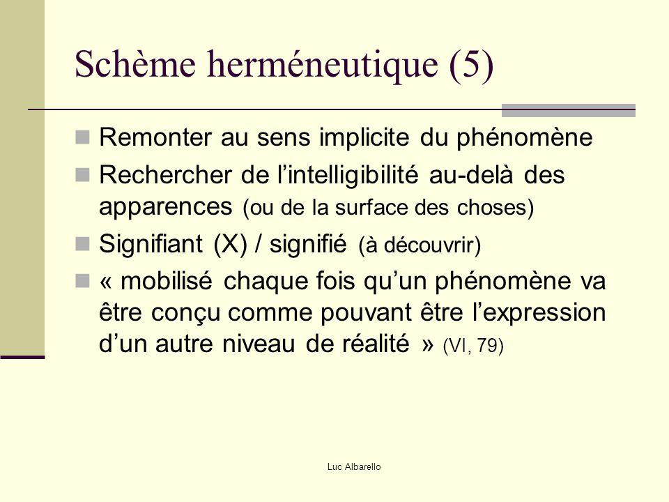 Schème herméneutique (5)