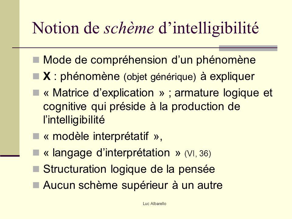 Notion de schème d'intelligibilité