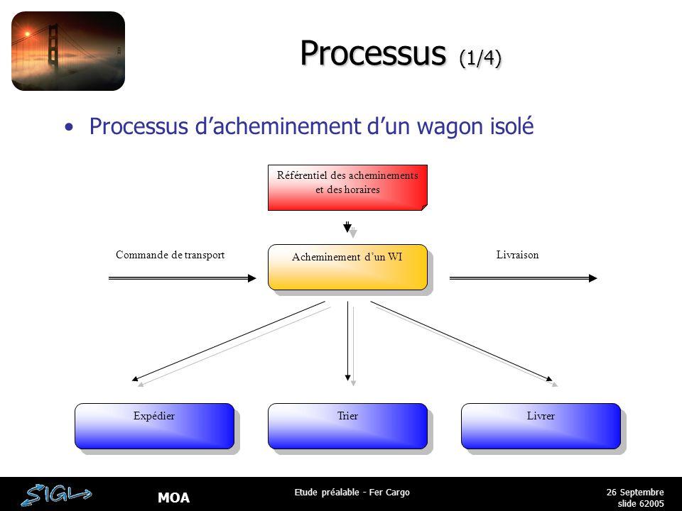 Processus (1/4) Processus d'acheminement d'un wagon isolé