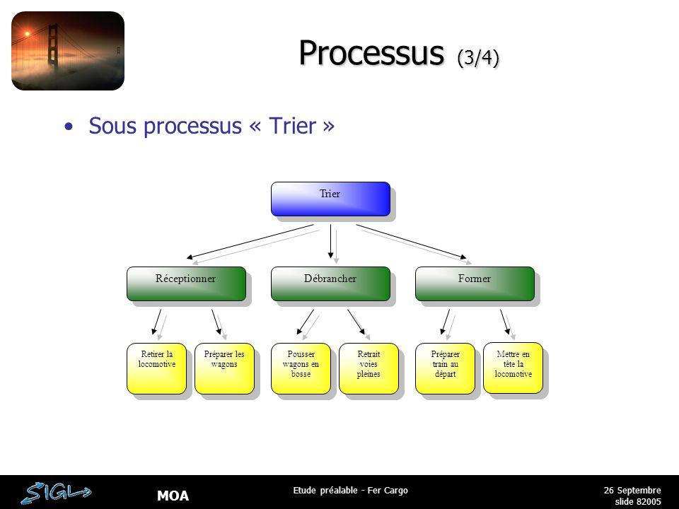 Processus (3/4) Sous processus « Trier » Trier Réceptionner Débrancher