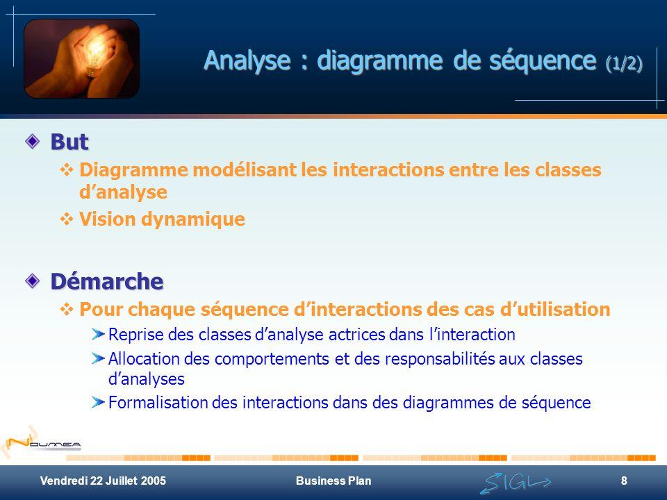 Analyse : diagramme de séquence (1/2)