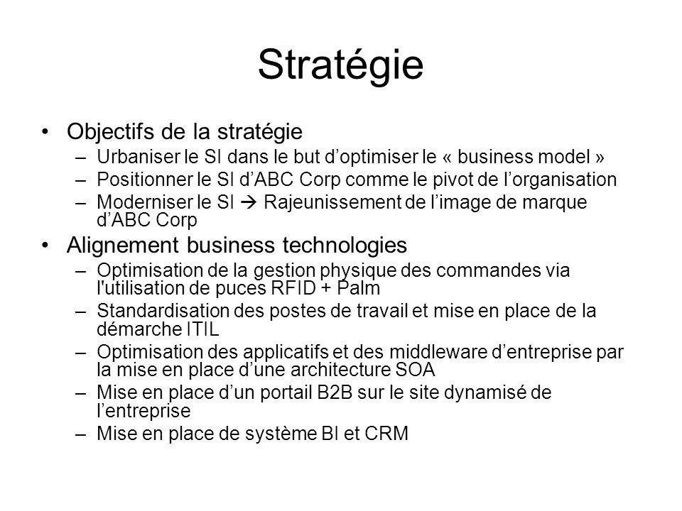 Stratégie Objectifs de la stratégie Alignement business technologies
