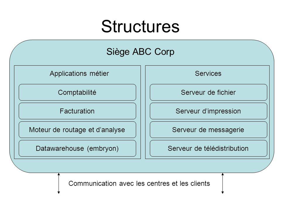 Structures Siège ABC Corp Applications métier Services Comptabilité
