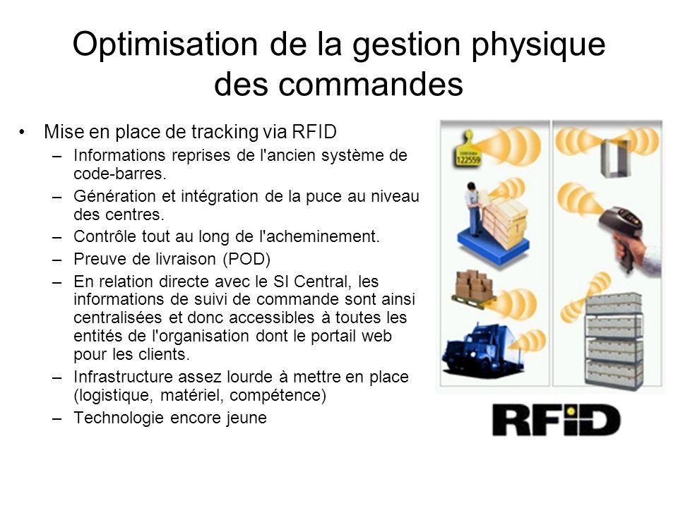 Optimisation de la gestion physique des commandes