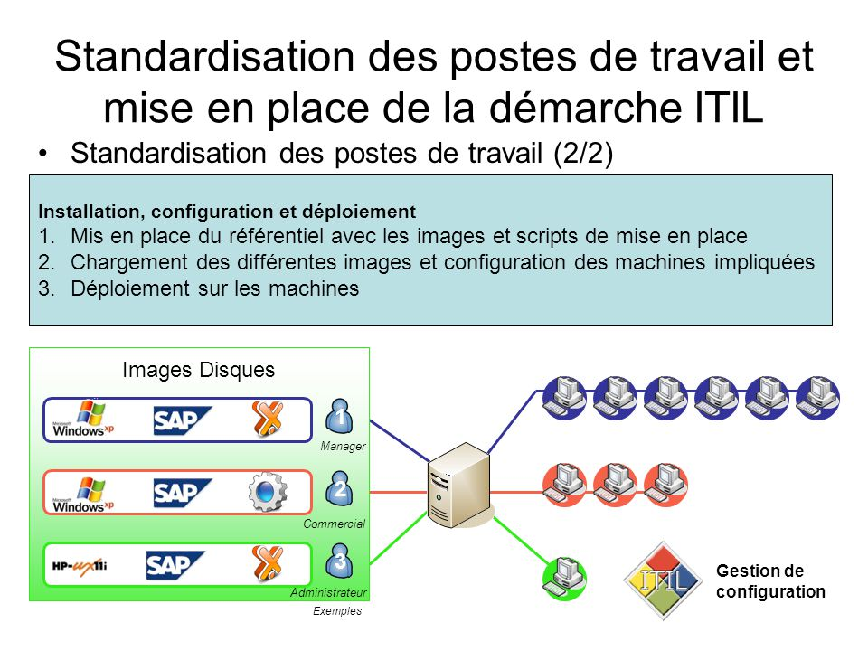 Standardisation des postes de travail et mise en place de la démarche ITIL