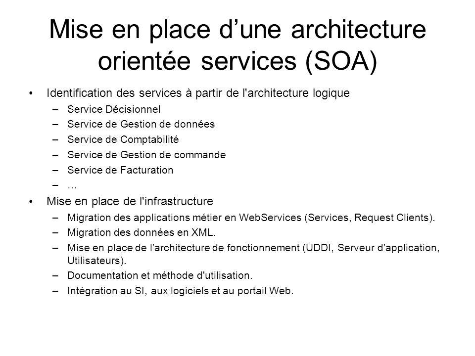 Mise en place d'une architecture orientée services (SOA)