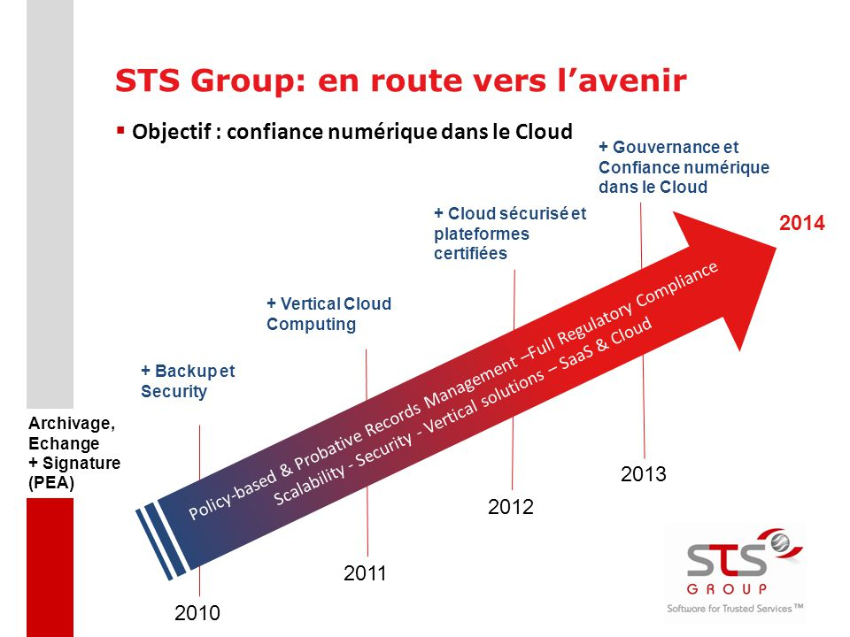 STS Group: en route vers l'avenir