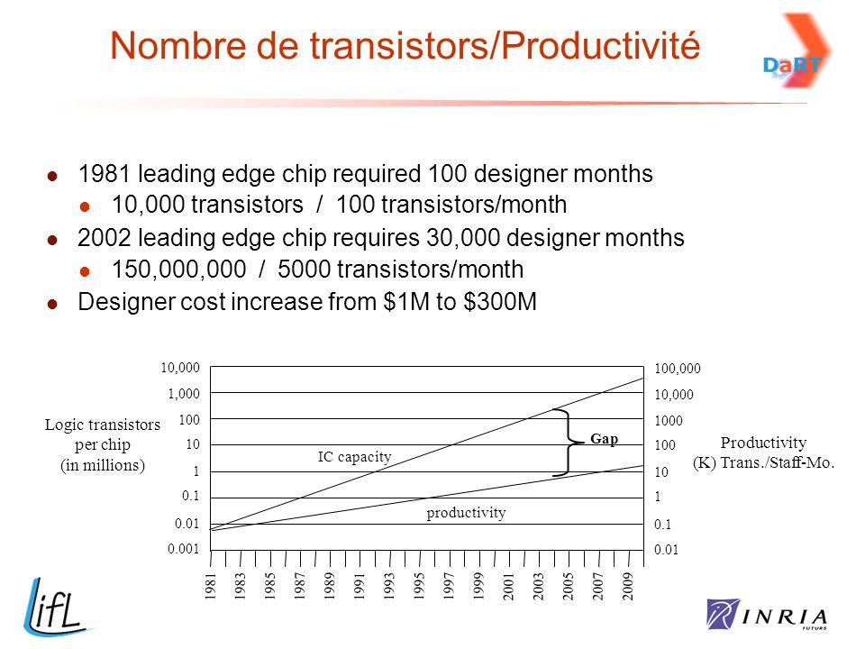 Nombre de transistors/Productivité