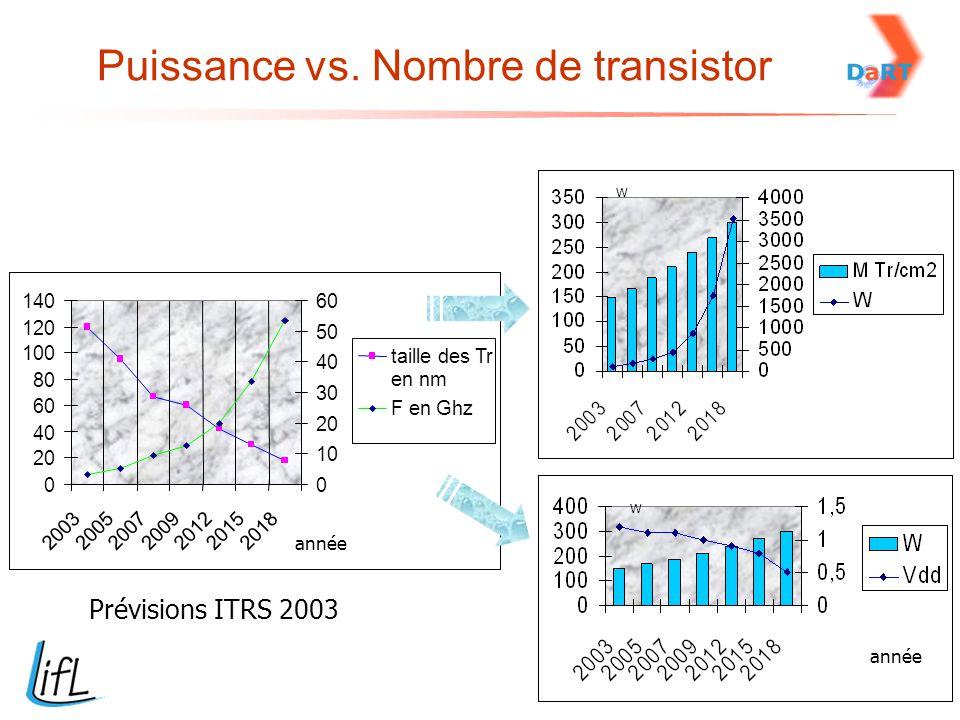 Puissance vs. Nombre de transistor