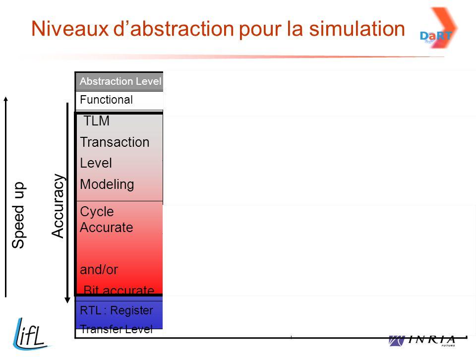 Niveaux d'abstraction pour la simulation