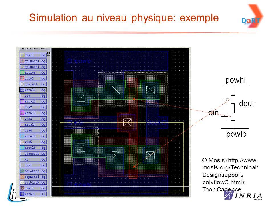 Simulation au niveau physique: exemple