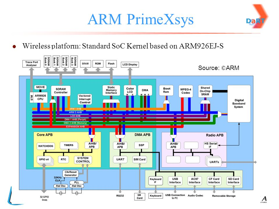 ARM PrimeXsys Wireless platform: Standard SoC Kernel based on ARM926EJ-S Source: ©ARM