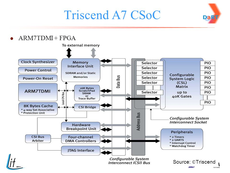 Triscend A7 CSoC ARM7TDMI + FPGA Source: ©Triscend