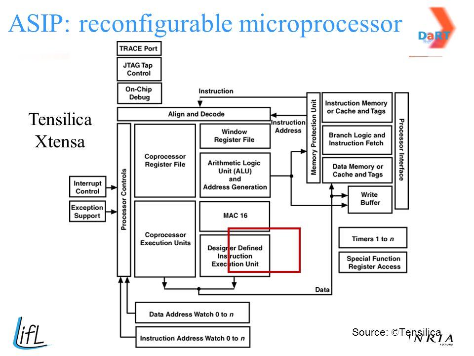 ASIP: reconfigurable microprocessor
