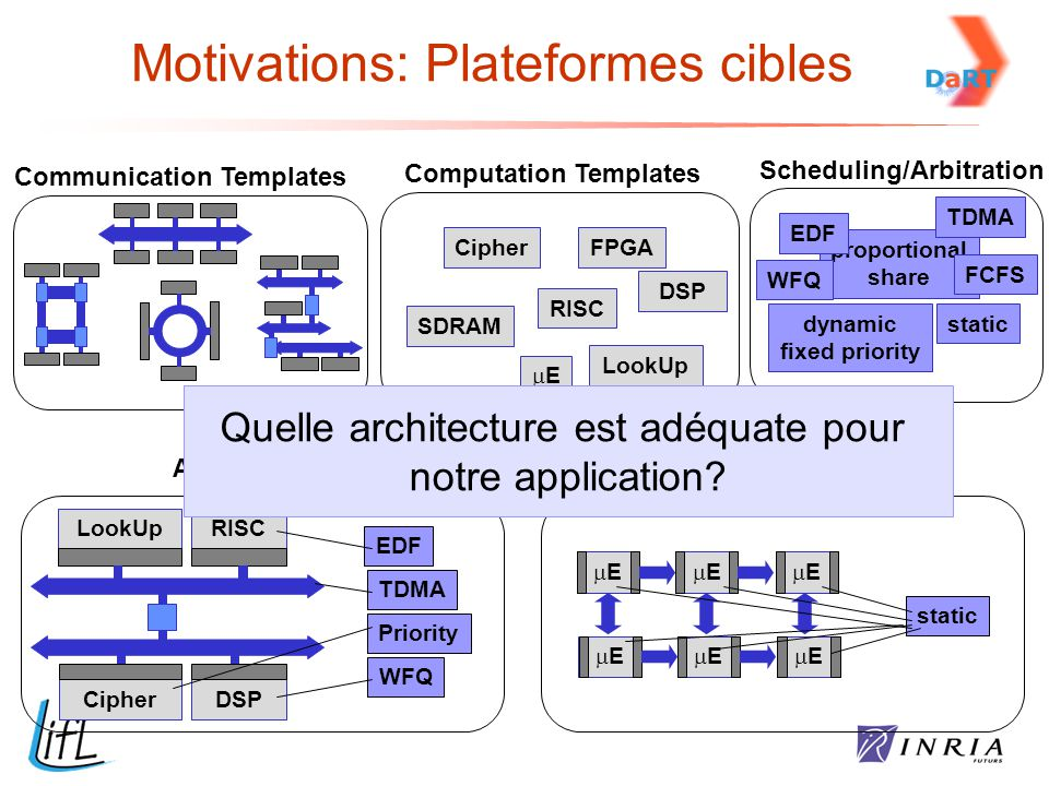 Motivations: Plateformes cibles