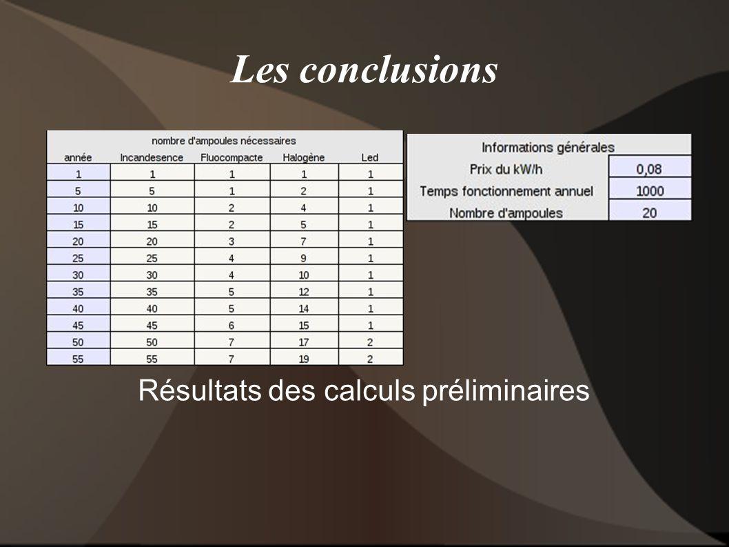 Résultats des calculs préliminaires