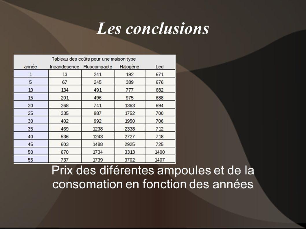 Les conclusions Prix des diférentes ampoules et de la consomation en fonction des années