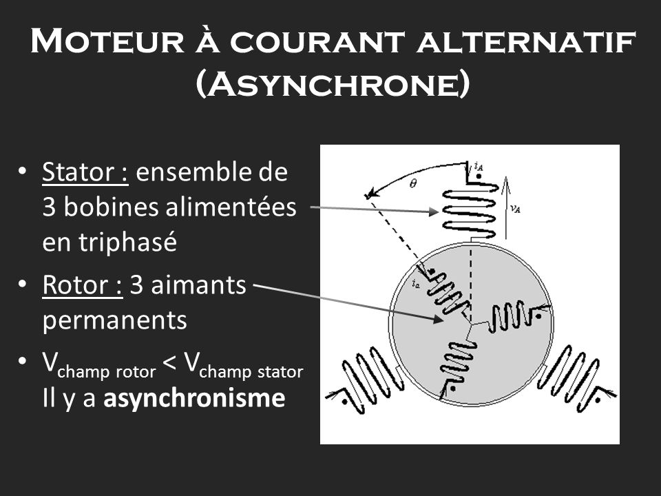 Moteur à courant alternatif (Asynchrone)