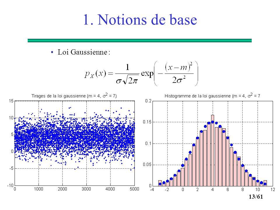 1. Notions de base Loi Gaussienne :