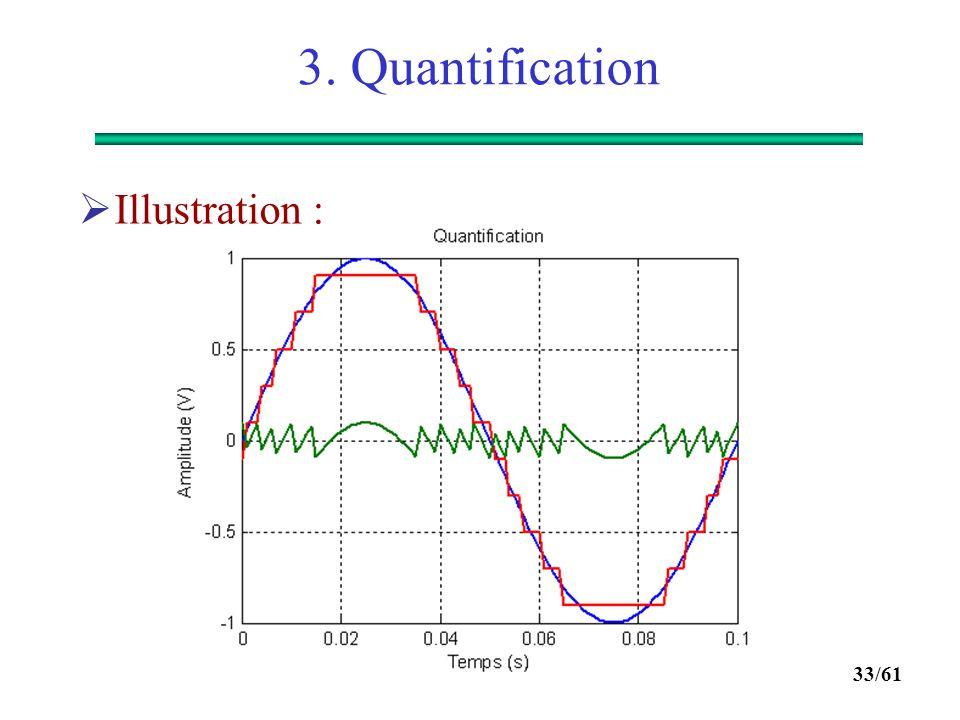 3. Quantification Illustration :