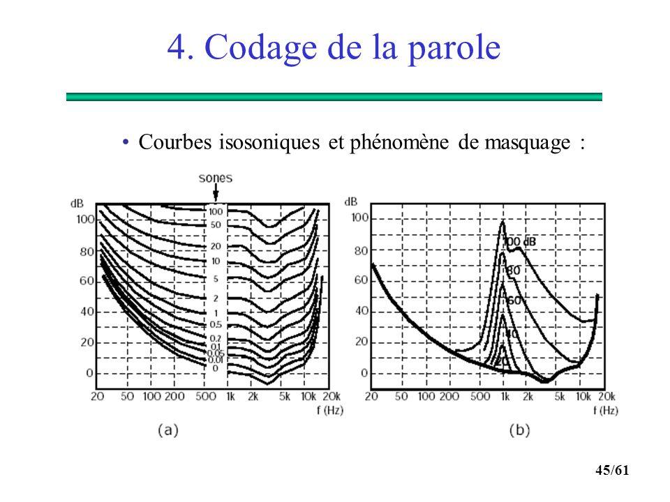 4. Codage de la parole Courbes isosoniques et phénomène de masquage :