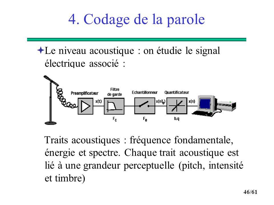 4. Codage de la parole Le niveau acoustique : on étudie le signal électrique associé :