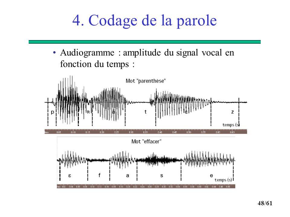 4. Codage de la parole Audiogramme : amplitude du signal vocal en fonction du temps :