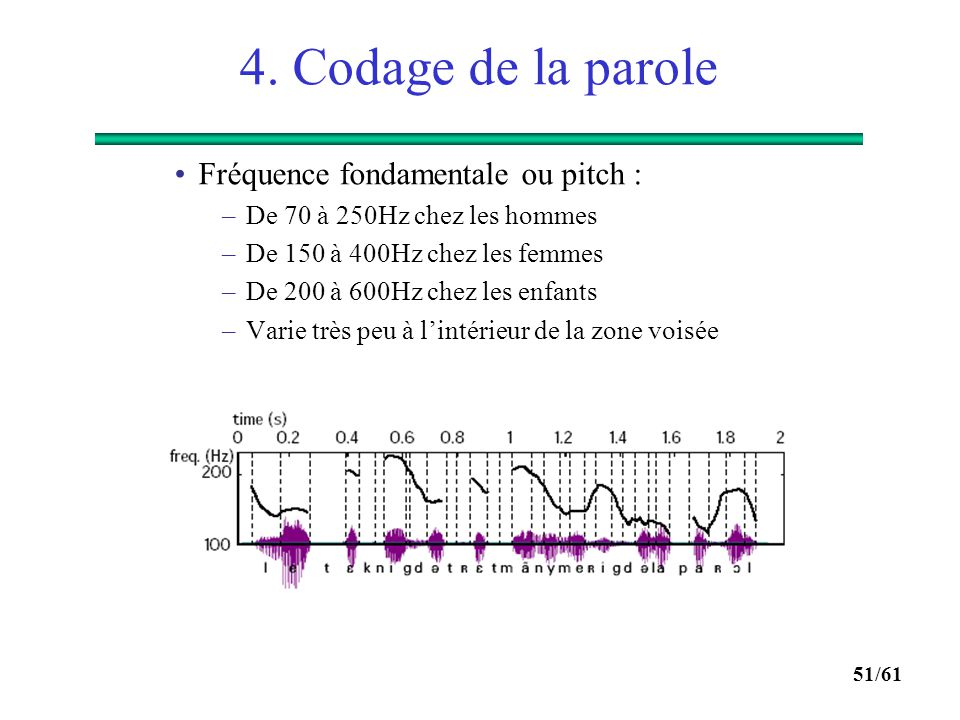 4. Codage de la parole Fréquence fondamentale ou pitch :