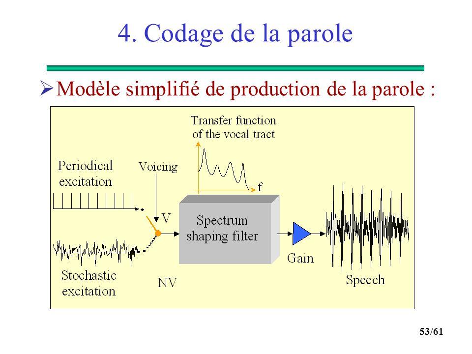 4. Codage de la parole Modèle simplifié de production de la parole :