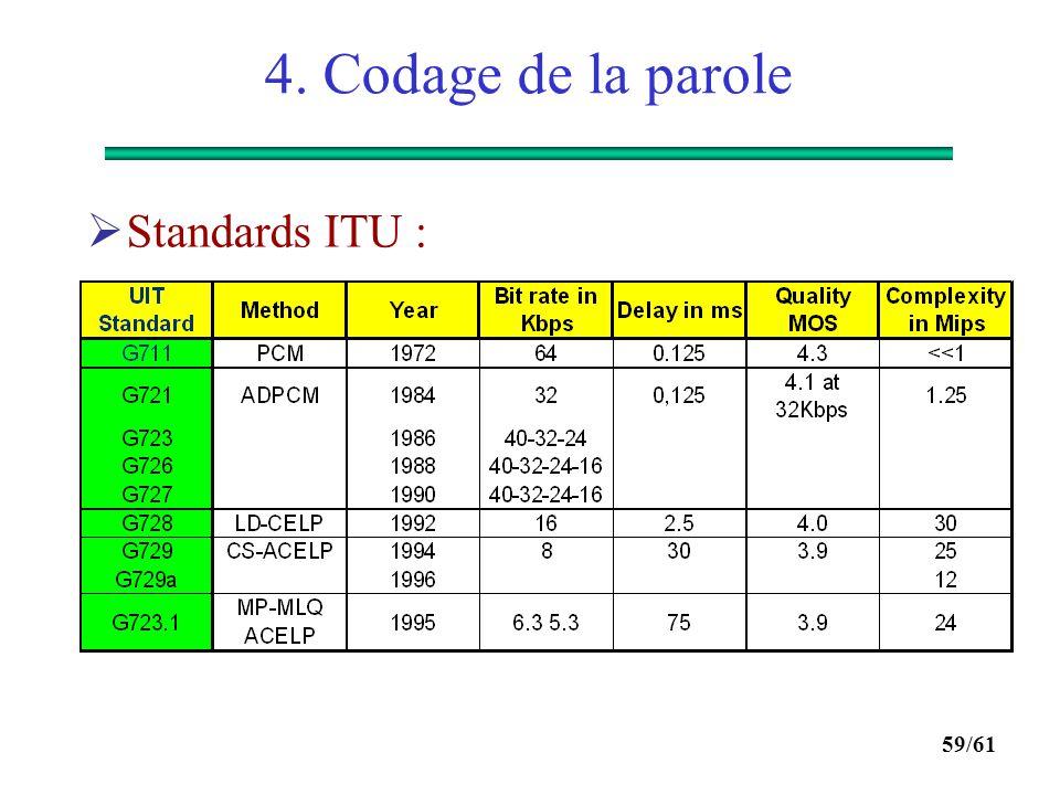 4. Codage de la parole Standards ITU :