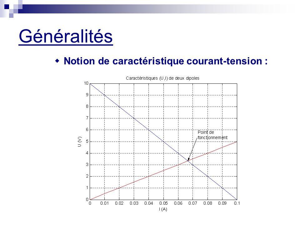 Généralités w Notion de caractéristique courant-tension :