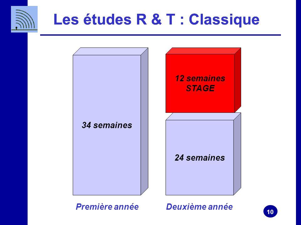 Les études R & T : Classique