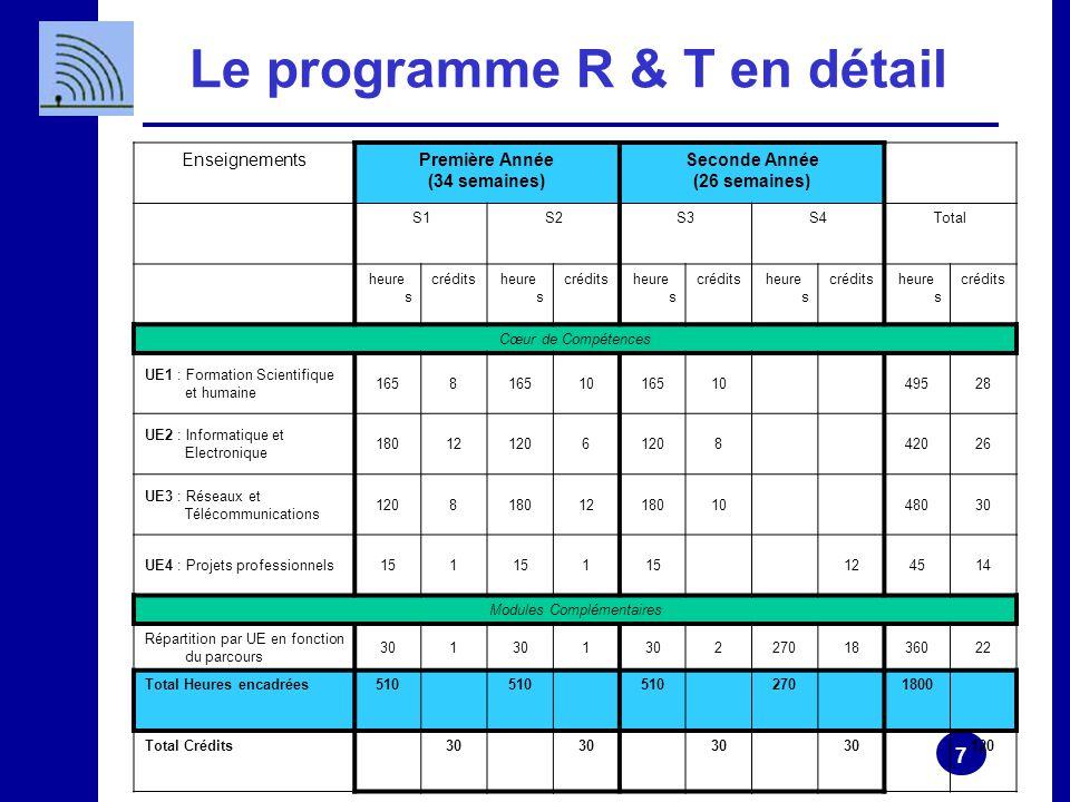 Le programme R & T en détail