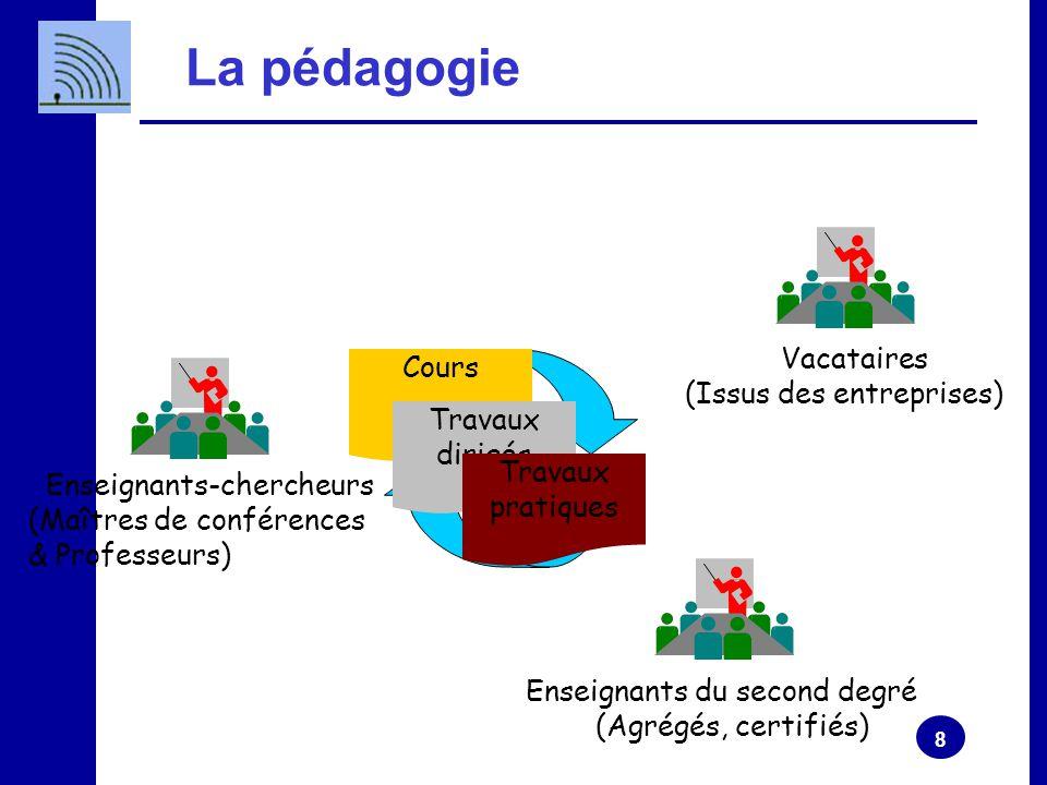 La pédagogie Vacataires Cours (Issus des entreprises) Travaux dirigés