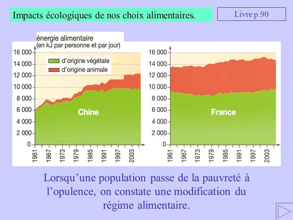 Impacts écologiques de nos choix alimentaires.