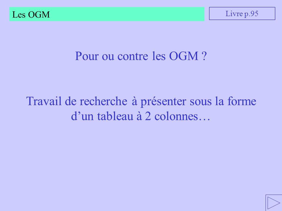 Les OGM Livre p.95. Pour ou contre les OGM .