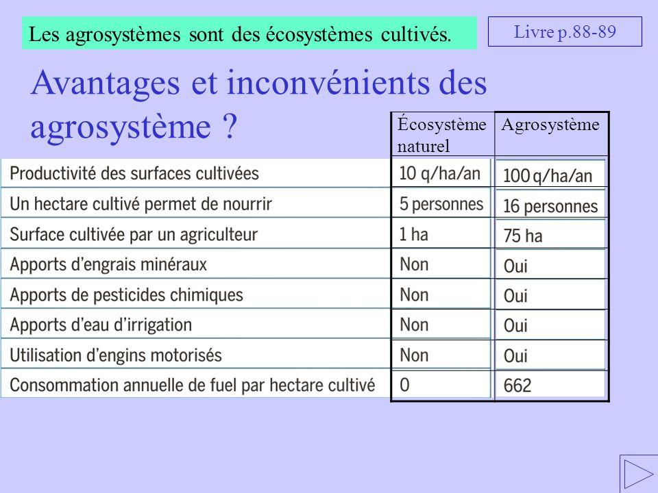 Avantages et inconvénients des agrosystème