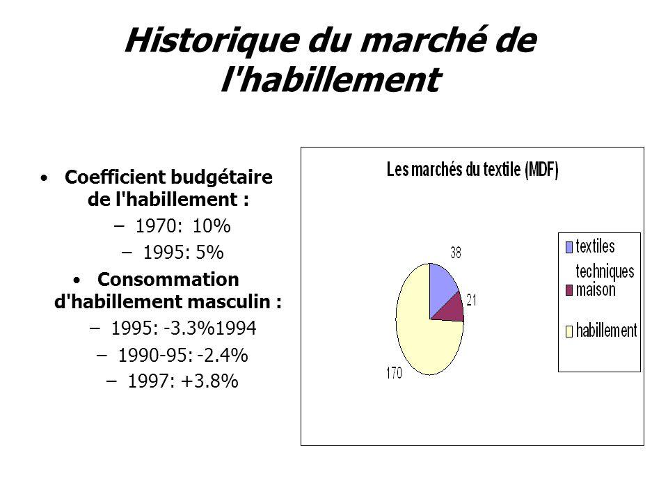 Historique du marché de l habillement