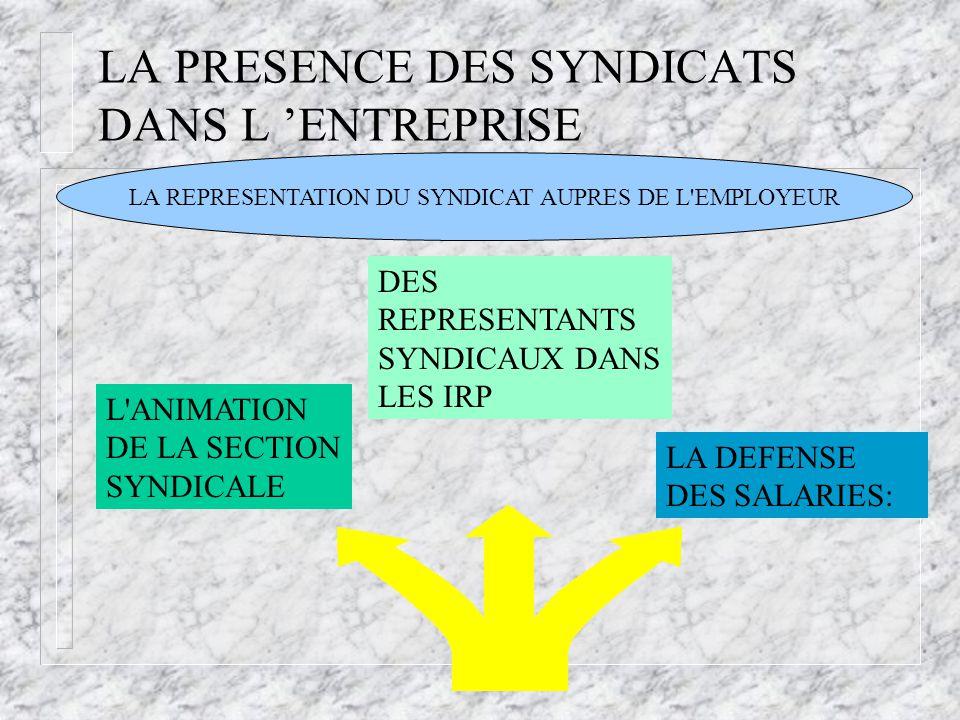 LA PRESENCE DES SYNDICATS DANS L 'ENTREPRISE