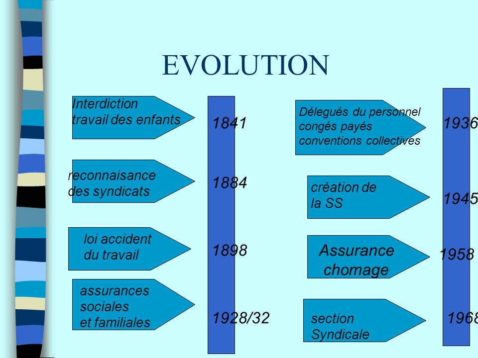EVOLUTION 1841 1936 1884 1945 1898 Assurance chomage 1958 1928/32 1968