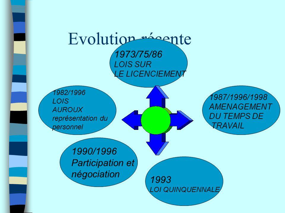 Evolution récente 1973/75/86 1990/1996 Participation et négociation