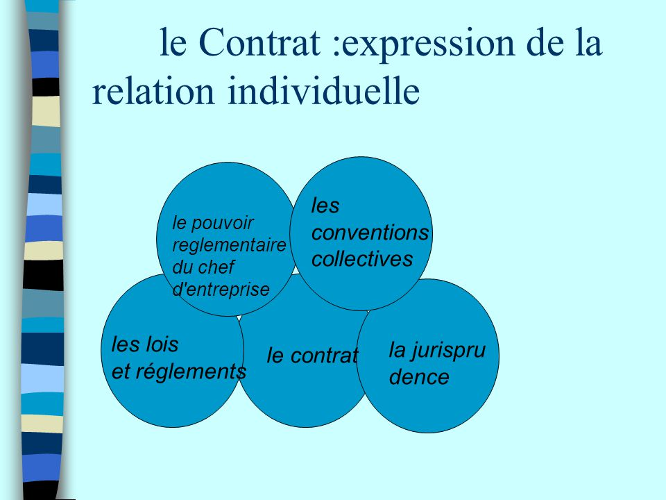 le Contrat :expression de la relation individuelle