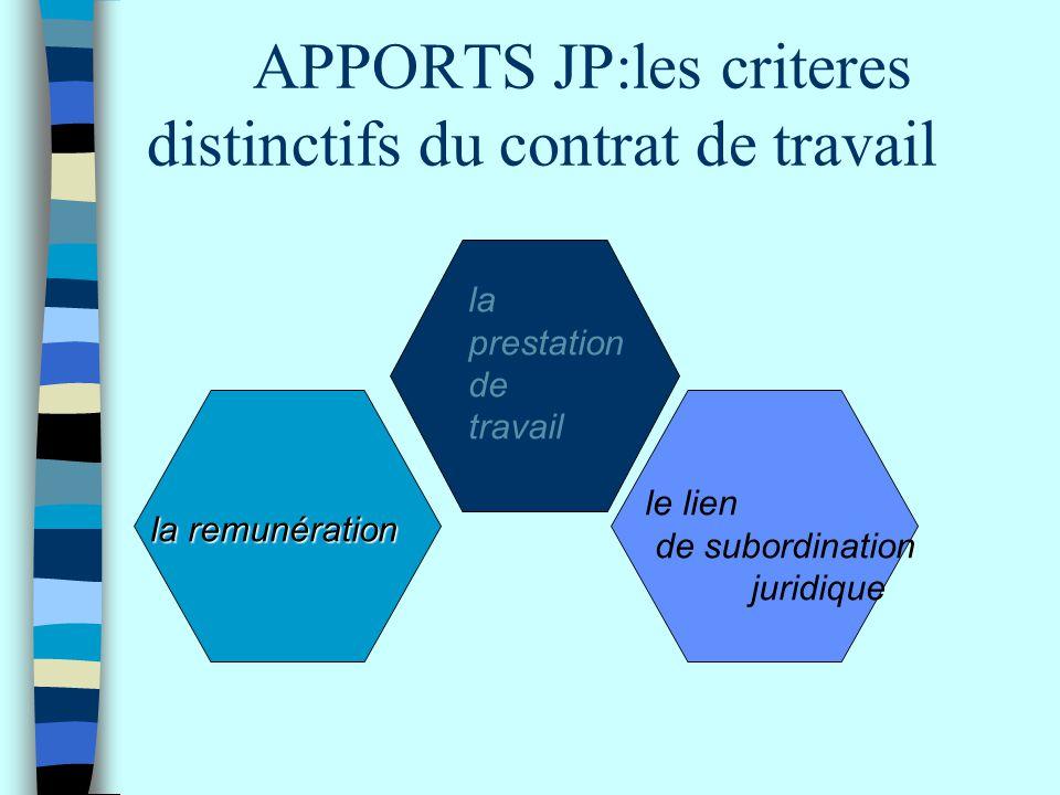 APPORTS JP:les criteres distinctifs du contrat de travail