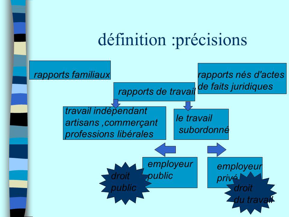 définition :précisions