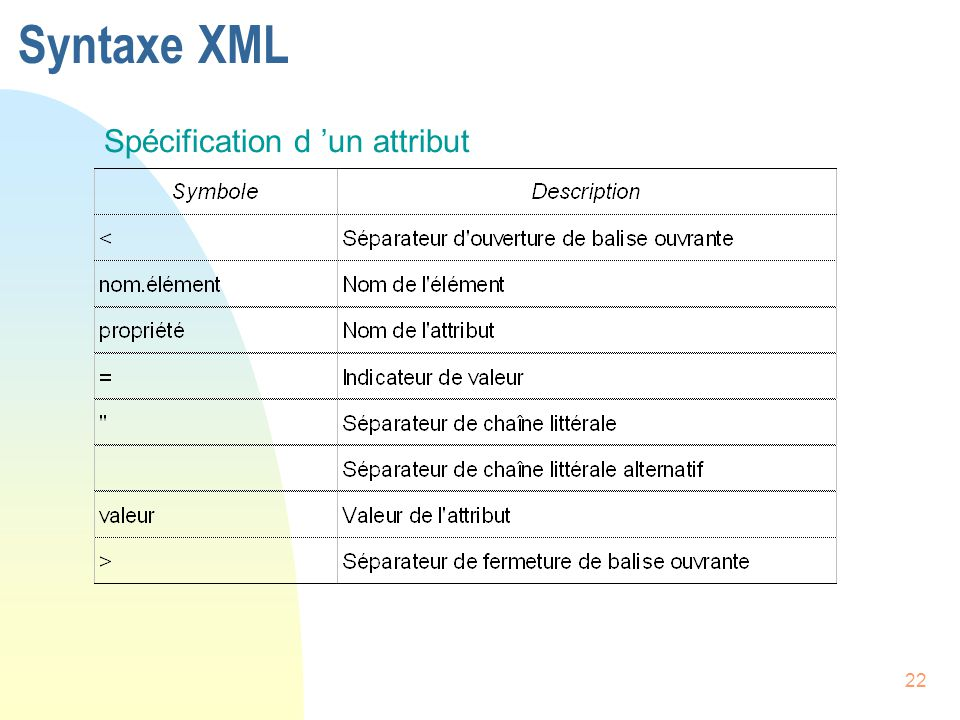 Syntaxe XML Spécification d 'un attribut