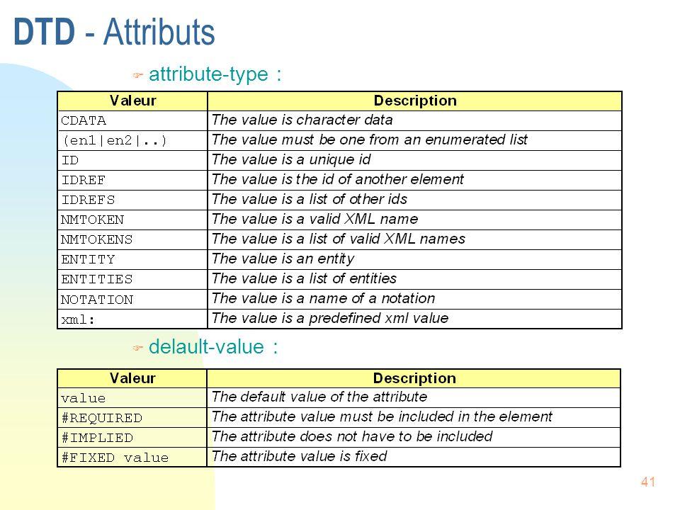 DTD - Attributs attribute-type : delault-value :