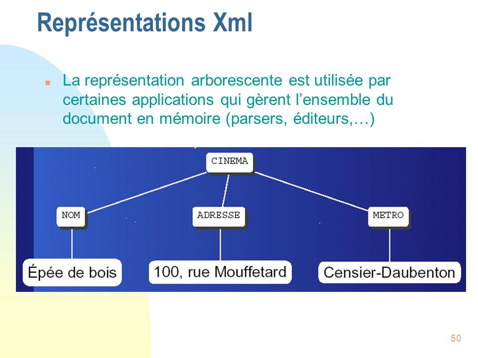 Représentations Xml
