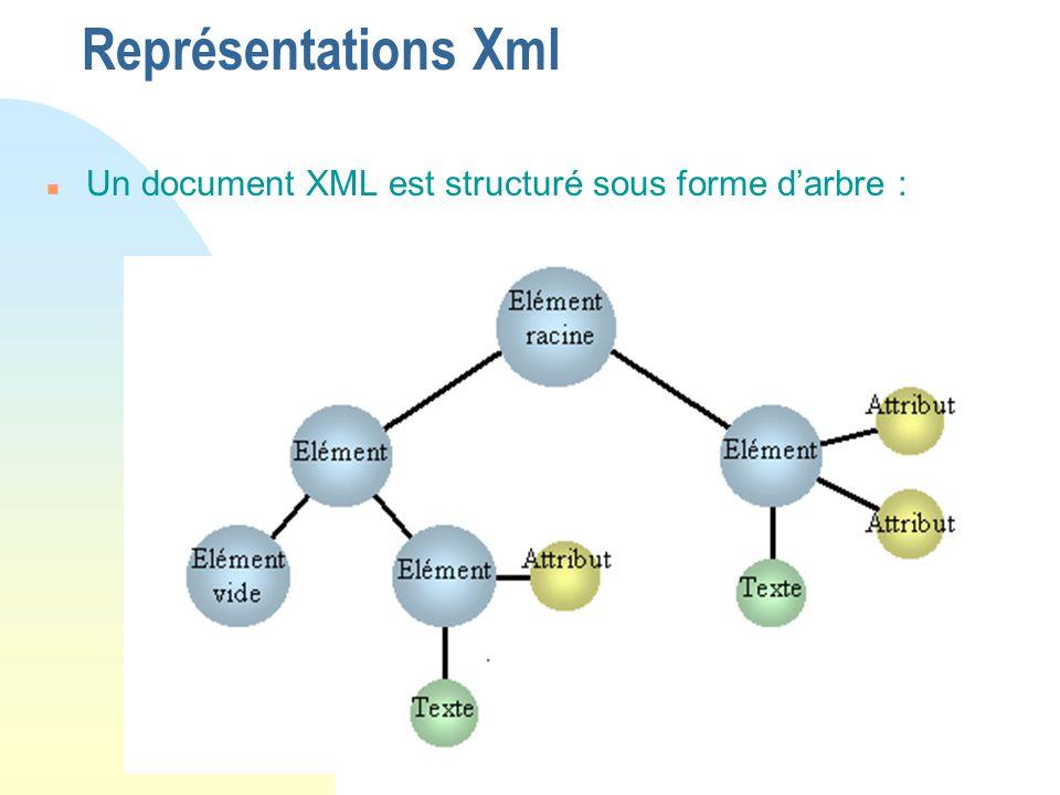 Représentations Xml Un document XML est structuré sous forme d'arbre :