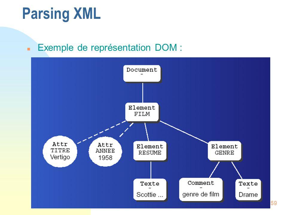 Parsing XML Exemple de représentation DOM :